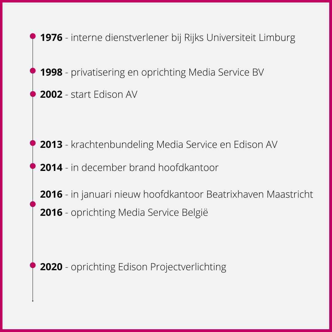 Tijdlijn ontwikkeling Media Service
